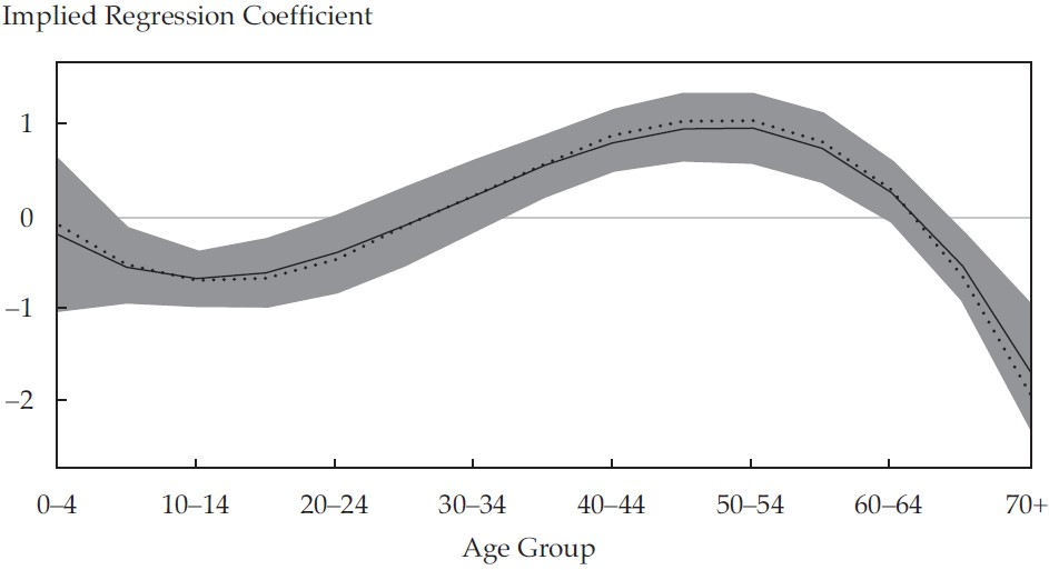 Equity returns versus demographic shares