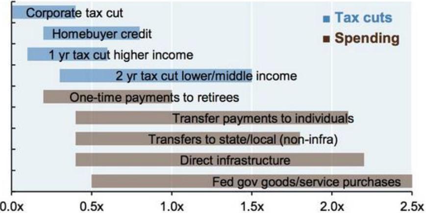 Exhibit 2:  Estimated fiscal multiplier range
