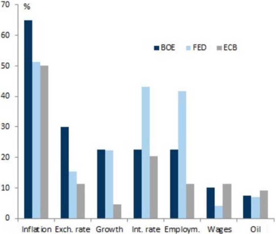 Exhibit 2: Mention of inflation in proportion of paragraphs in  recent BoE, Fed and ECB minutes
