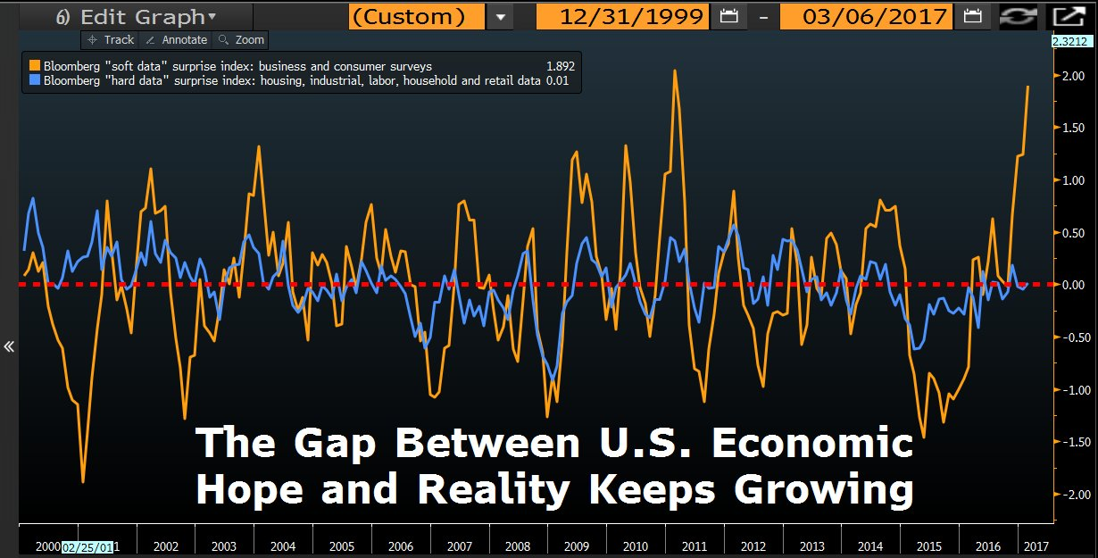 Source: Bloomberg, Tracy Alloway