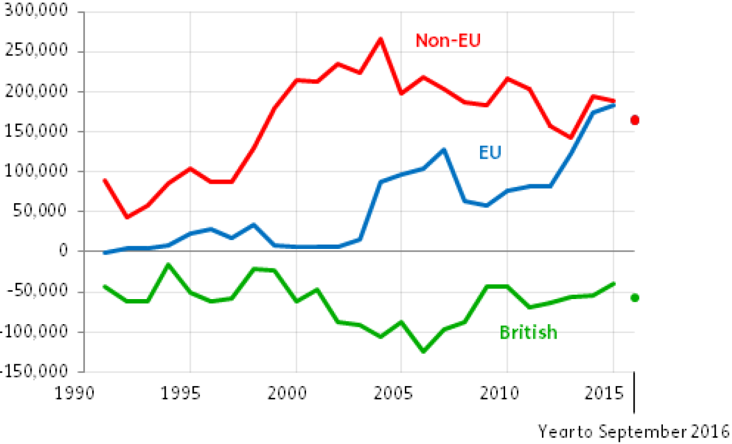 Exhibit 4: UK international net migration by nationality