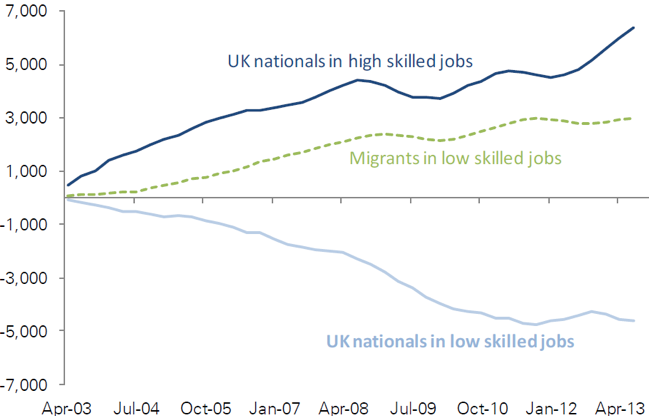 Exhibit 5: Cumulative UK job growth (thousands)