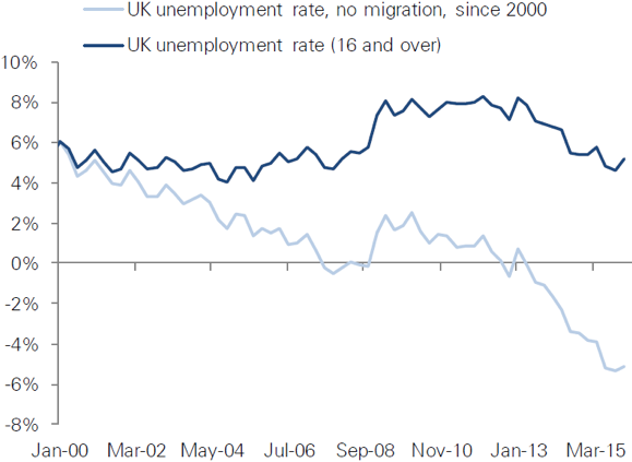 Exhibit 10: UK unemployment rate with and without immigration