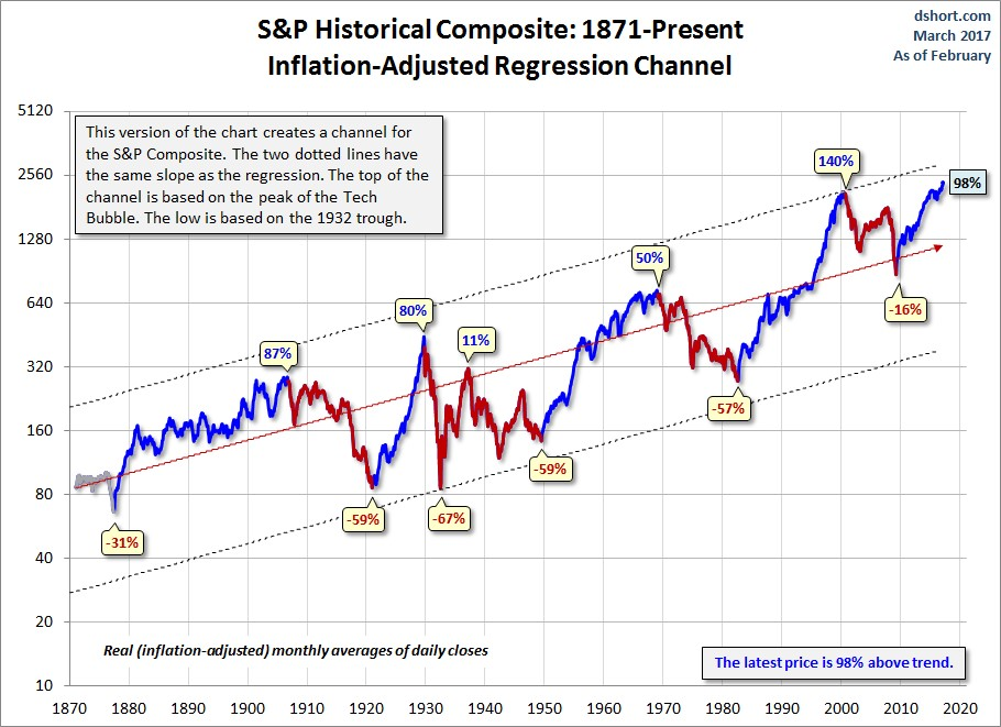 Exhibit 3: S&P Composite – 1877 to present (inflation-adjusted regression channel)