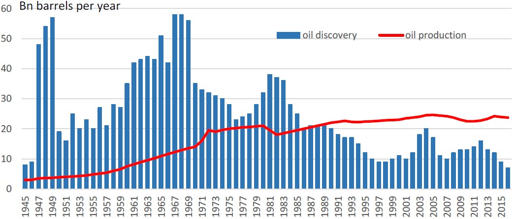 Exhibit 1: Oil discoveries vs. oil production (globally)
