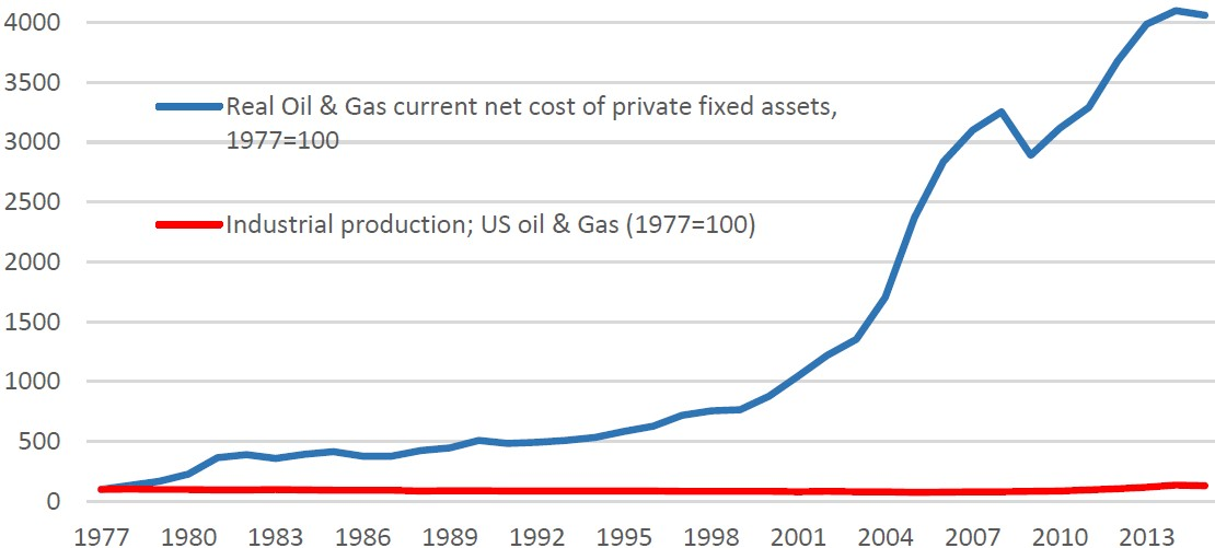 Exhibit 2: US oil & gas capital stock index (real values) vs. industrial production of oil & gas (1977=100)