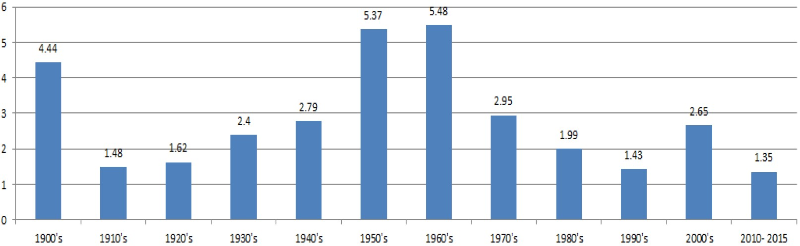 Exhibit 3: Annual energy production (mtoe) growth by decade and the 6 years 2010-15 (%)