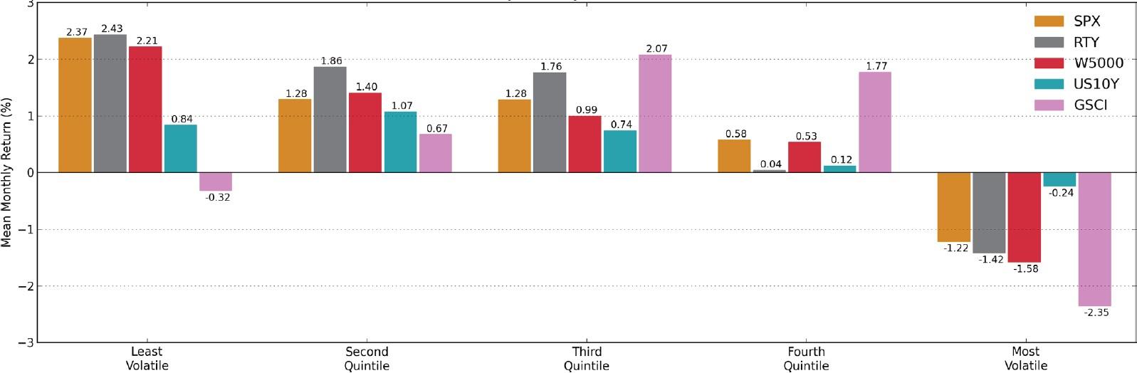 Exhibit 4: Return by volatility quintile, 1990-2014 (%)