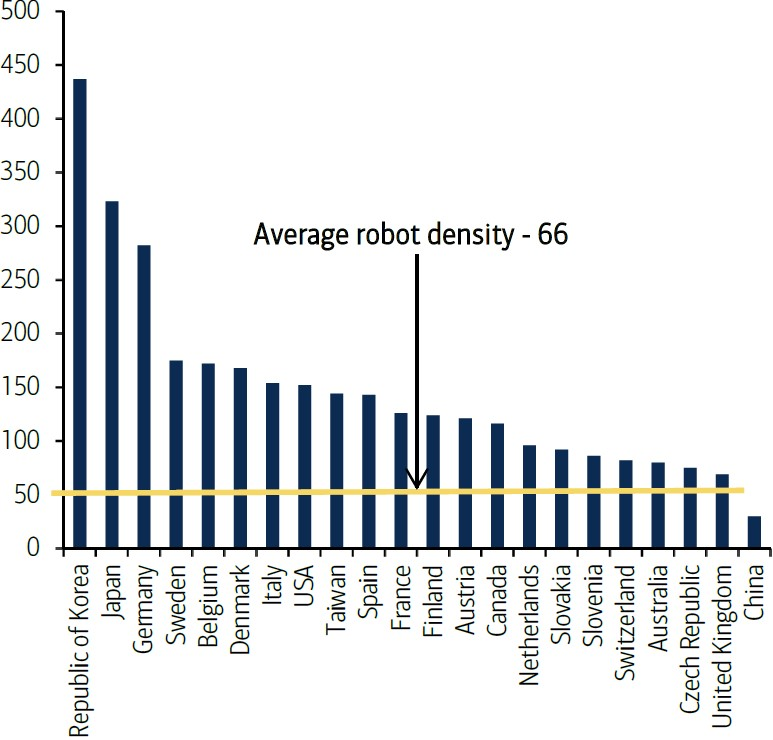 Exhibit 7:	Number of multi-purpose industrial robots per 10,000 employees in the manufacturing industry (2014)