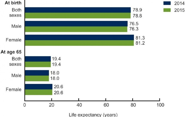 Exhibit 4:US life expectancy by sex