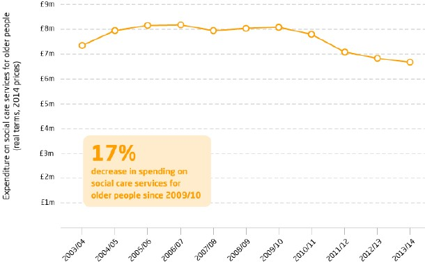 Exhibit 5:Spending on social care for older people in the UK
