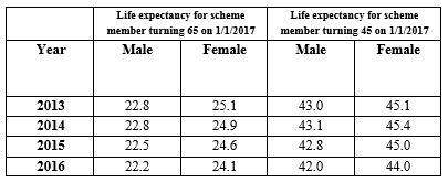 Exhibit 7:Change in UK life expectancy