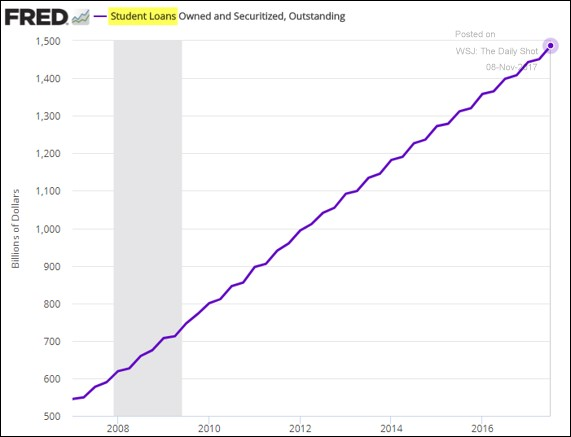 Exhibit 8:	Total US student loans outstanding