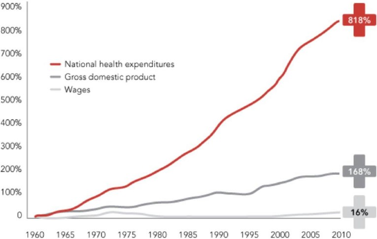 Exhibit 9:	The rise of US healthcare costs since 1960