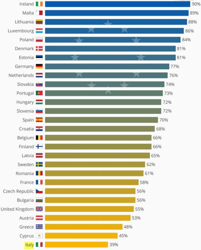 Exhibit 2:Percentage of voters agreeing that their country has benefitted from being a member of the EU in 2017