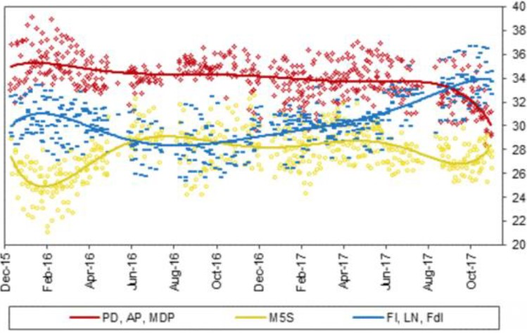 Exhibit 3:	Opinion polls of potential coalitions in Italy post-election
