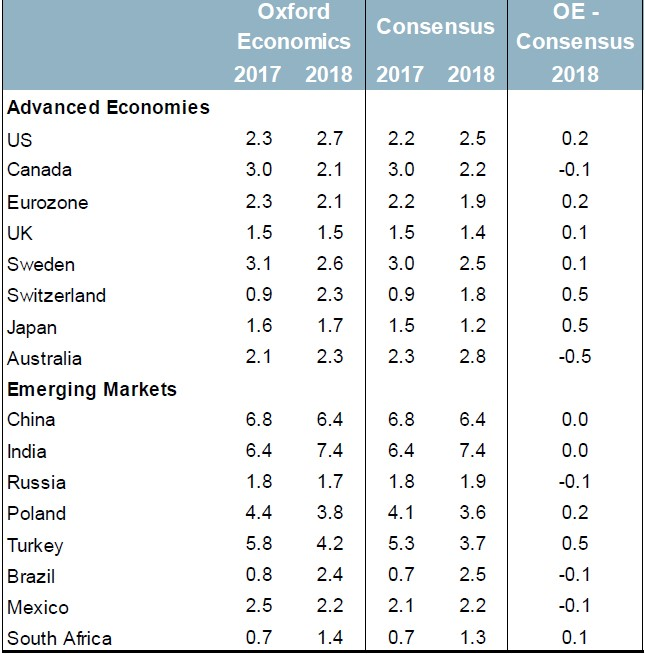 Exhibit 5:GDP growth forecasts (% y-o-y)