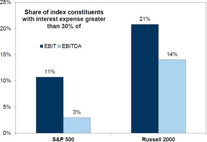 Exhibit 6:	Share of index constituents with interest expense greater that 30% of EBIT/EBITDA