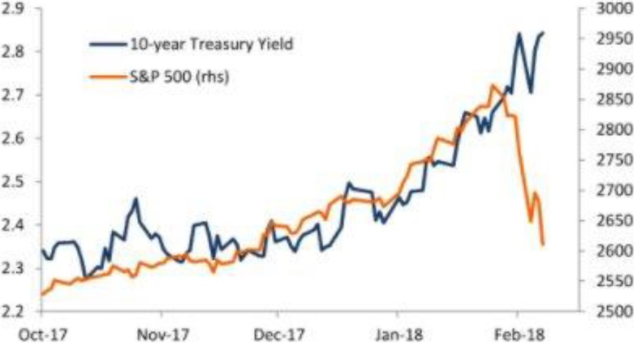 Exhibit 2:	US bond yields vs. US equities