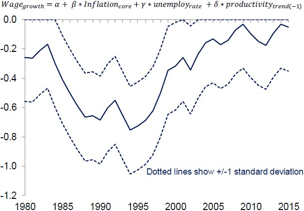 Exhibit 3: The US Phillips curve