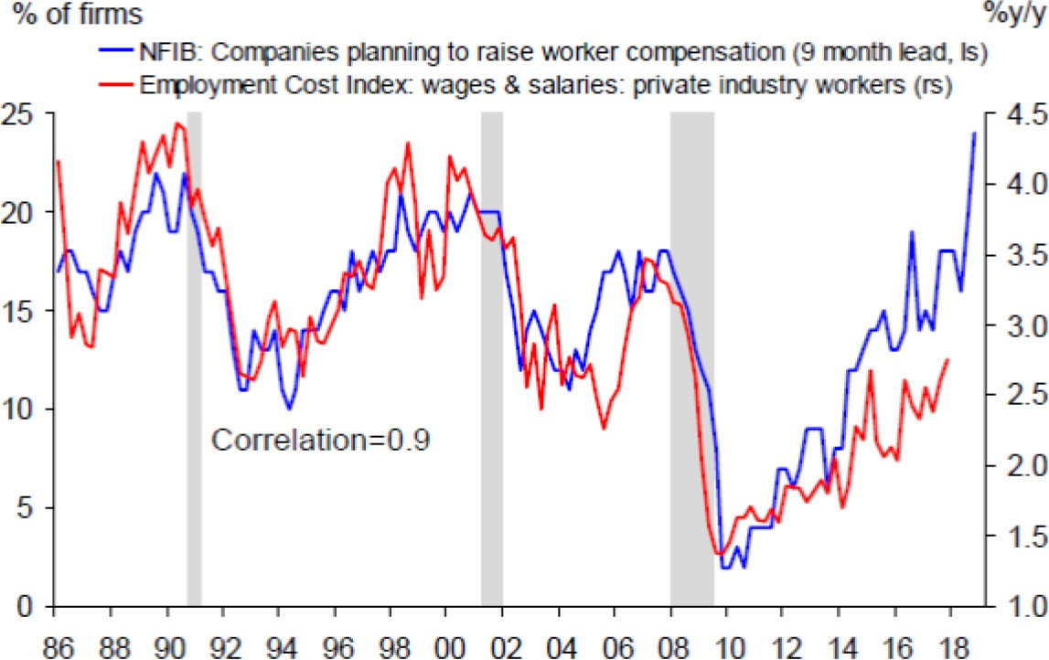 Exhibit 4: US companies' compensation plans' impact on the employment cost index