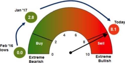 BofAML's Bull & Bear Indicator