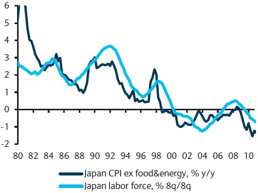 Exhibit 2: Japanese working age population vs. core CPI