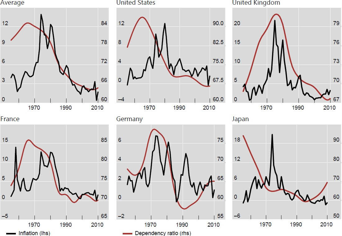Exhibit 4: The link between inflation and the dependency ratio in various countries