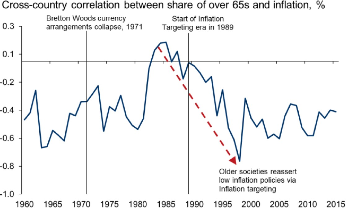 Exhibit 7: The relationship between age and inflation