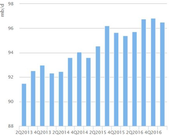 Exhibit 2:Global oil demand