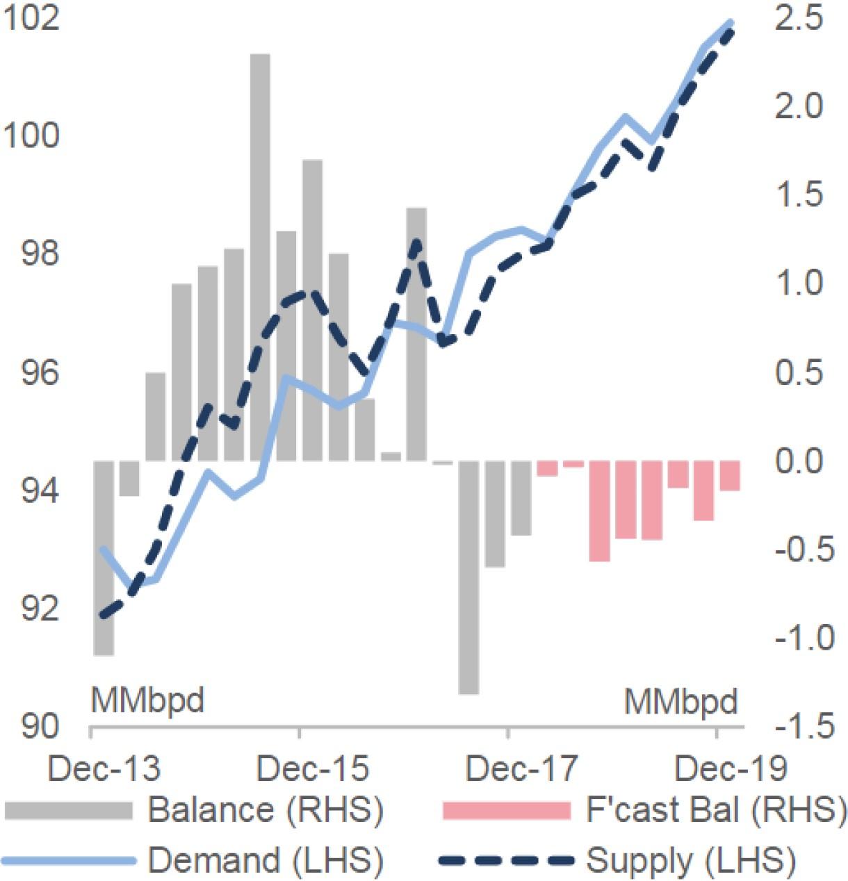 Exhibit 3:Global crude oil supply & demand