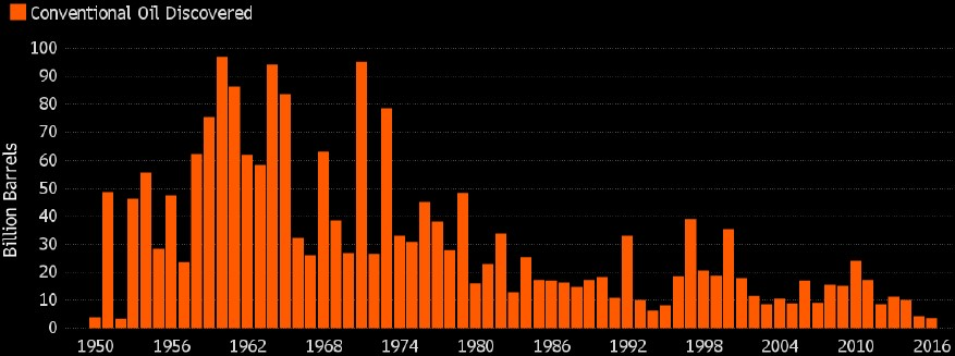 Exhibit 5:Annual oil discoveries since 1950