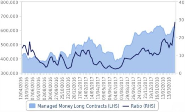 Exhibit 7:Net long position in Brent & ratio of longs-to-shorts