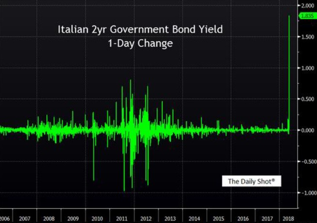 Exhibit 1:	1-day change in 2-year Italian sovereign bonds