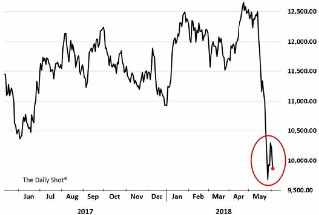 Exhibit 2:FTSE Italia all-share bank index