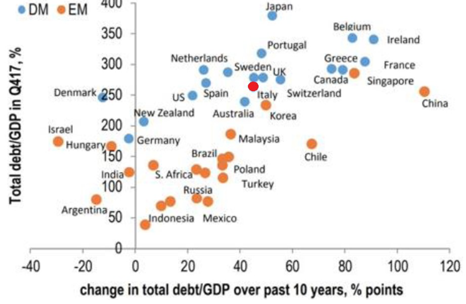 Exhibit 4:	Total debt-to-GDP vs. change over last 10 years (%)