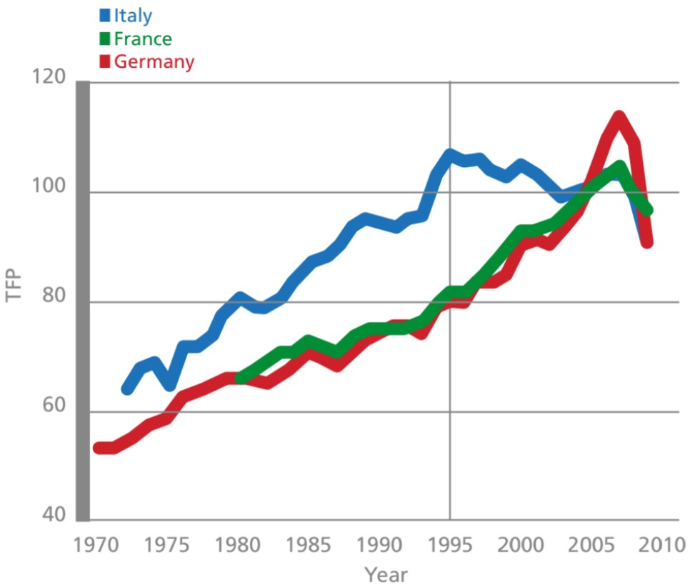 Exhibit 6:Total factor productivity (TFP) in manufacturing