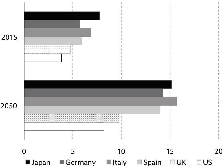 Exhibit 9:People aged 80 and over in selected countries (% of total)