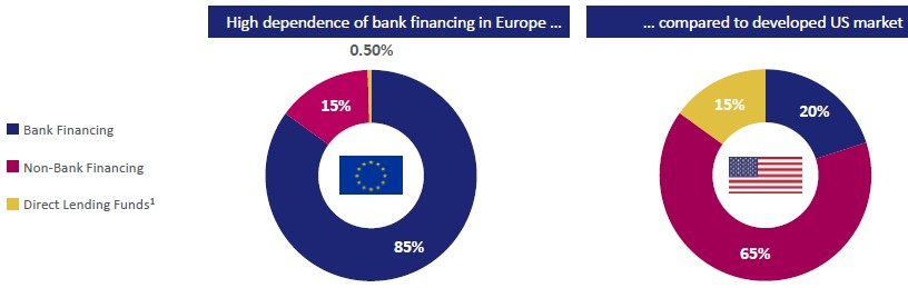 Exhibit 1: Direct lending to corporates in Europe vs. the US