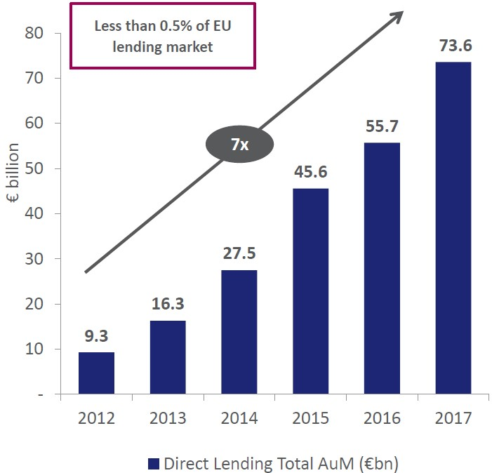 Exhibit 2:	Growth of corporate direct lending in the EU