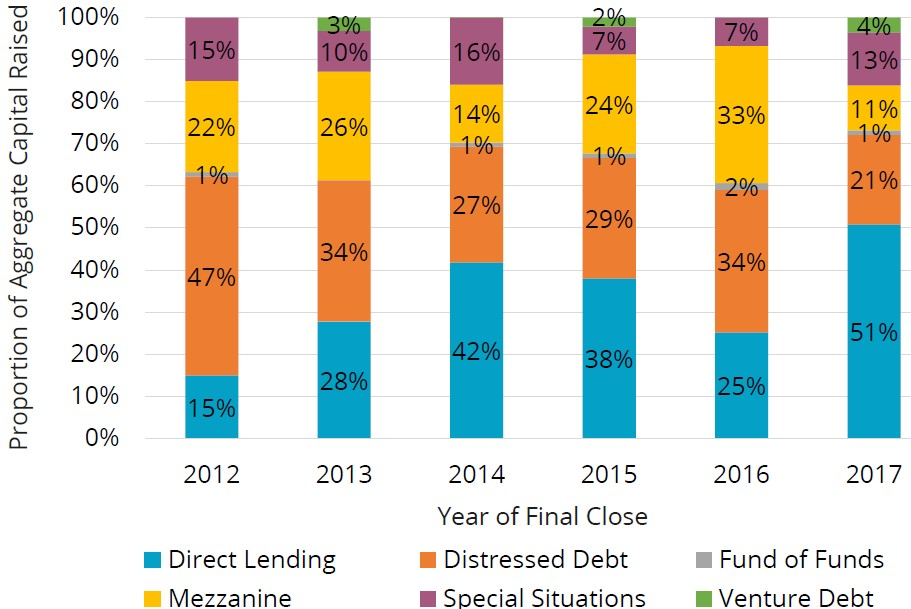 Exhibit 3:	Proportion of aggregate capital raised globally by private debt funds by type, 2012-17