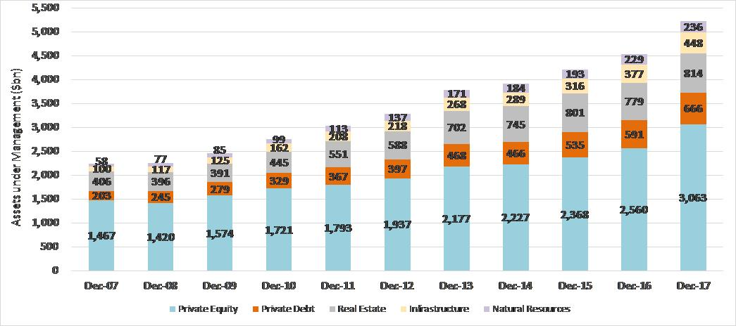 Exhibit 4:	Private Capital  AUM (globally) by asset class