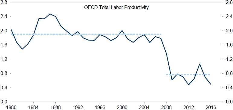 Exhibit 1:	Productivity growth vs. year ago, % (5-year average)