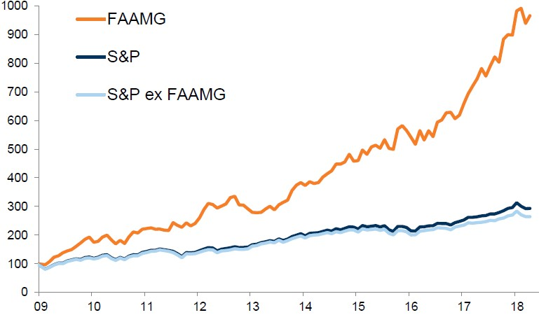 Exhibit 7:	Performance of FAAMGs and S&P 500 since 2009