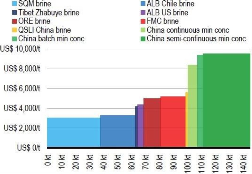 Exhibit 8: Lithium carbonate cost curve - brine vs. mining