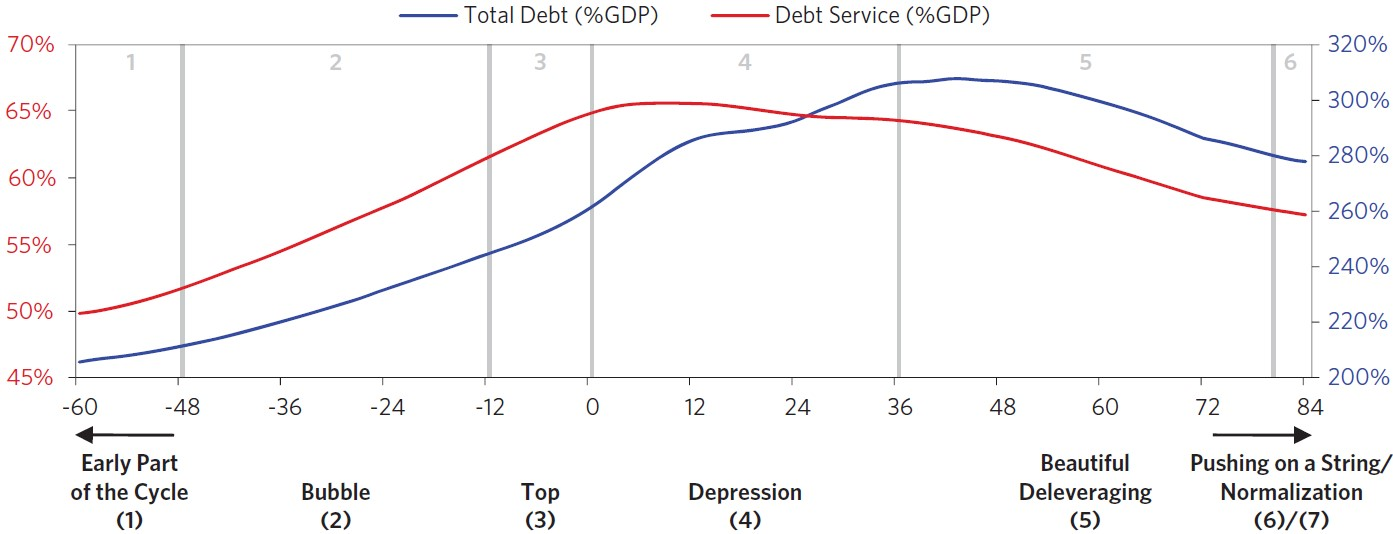 Exhibit 1:	The seven stages of an archetypal long-term debt cycle