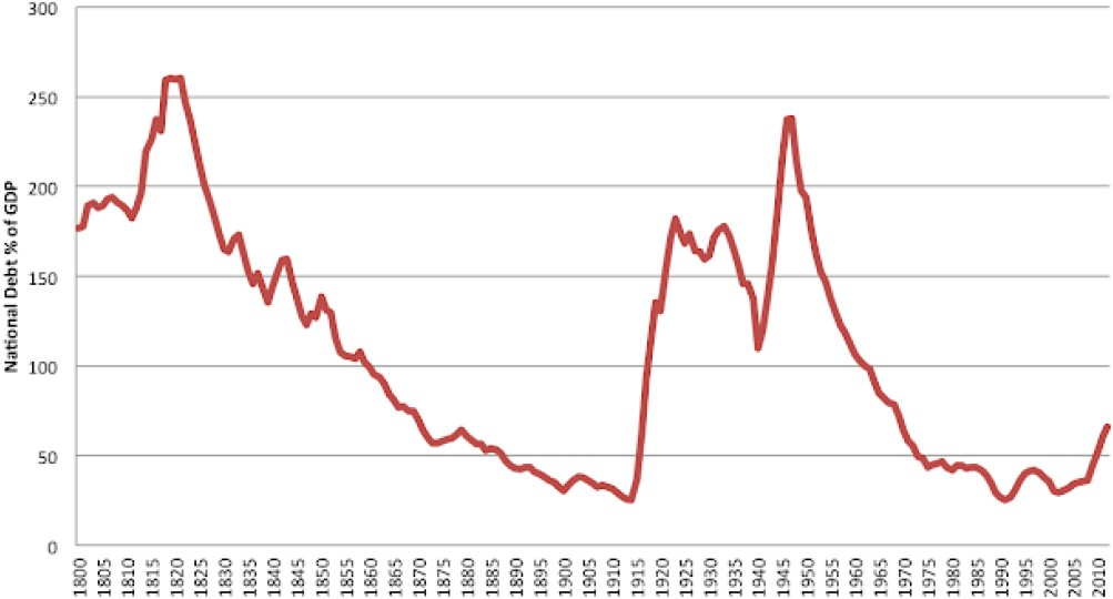 Exhibit 1: UK national debt (% of debt)