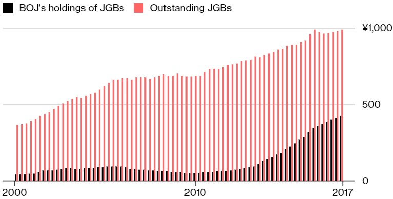 Exhibit 2: Bank of Japan's holdings of JGBs