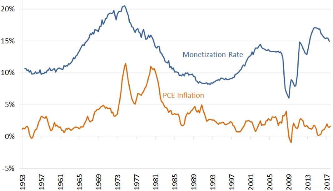 Exhibit 3: Percentage of debt held by the Federal Reserve Bank vs. PCE inflation