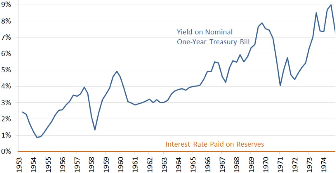 Exhibit 4: Spread between one-year Treasury yield and interest on reserves, 1953-74